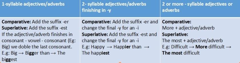 Comparatives_Superlatives_rules