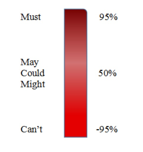 percentage_modals